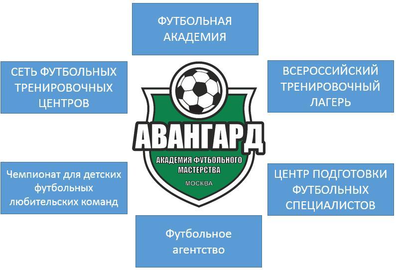 Набор в любительские футбольные клубы в москве мужское шоу в клубах